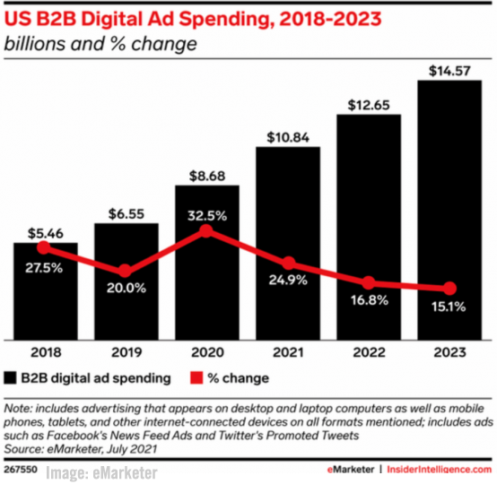 US B2B Digital Ad Spend Image